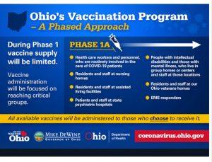 Ohio's Vaccination Program Graphic